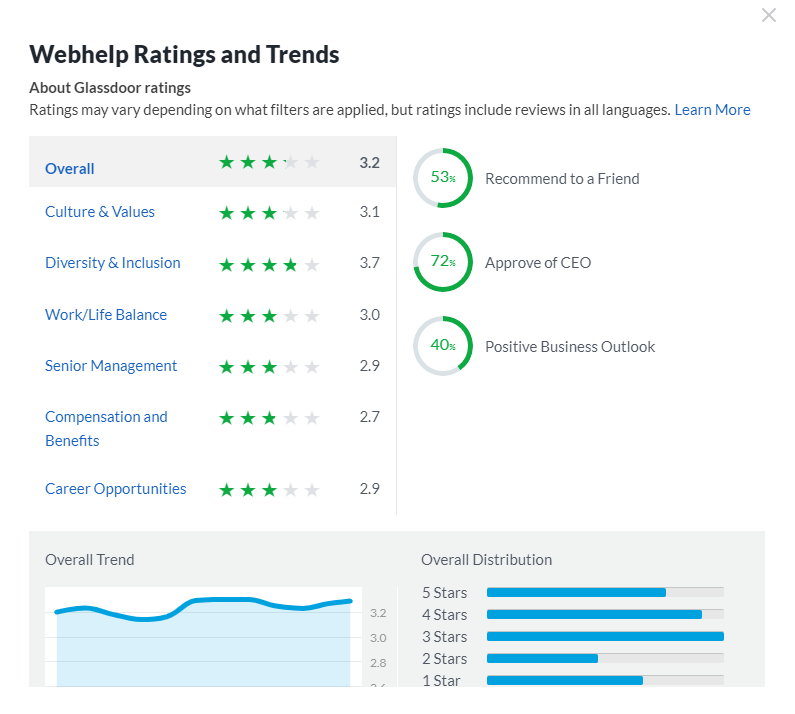 Webhelp Ratings and Trends