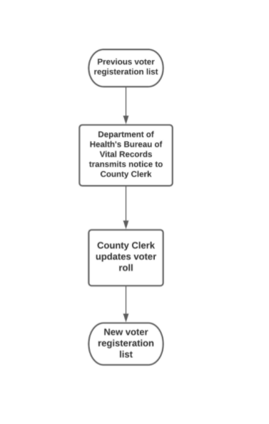 When a Voter is Incarcerated or  Released